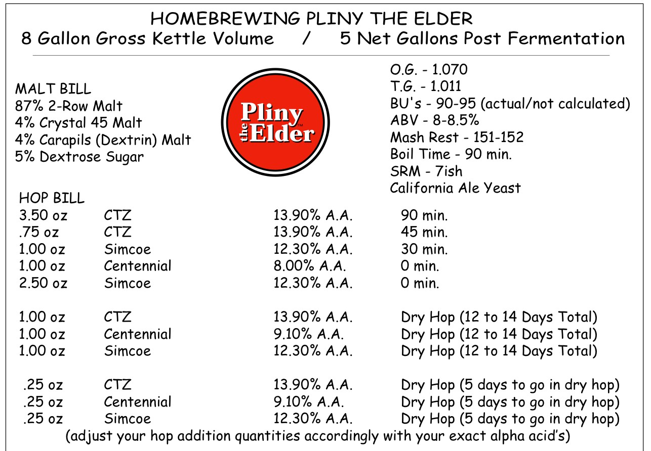 Pliny the elder homebrew recipe