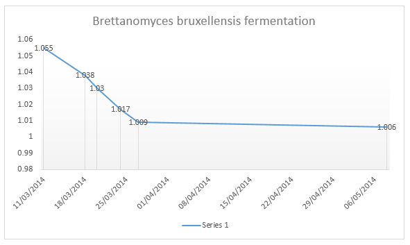 Brettanomyces Fermentation Profile